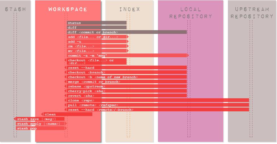 Version Control using Git — Wiser 0 1 documentation