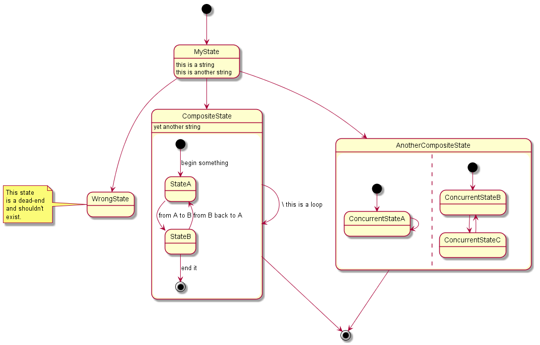 Plantuml collaboration diagram diy wiring diagrams creating diagrams in sphinx wiser 0 1 documentation rh build me the docs please readthedocs io plantuml deployment diagram plantuml sequence diagram color ccuart Image collections